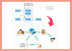 sistem manajemen inventory